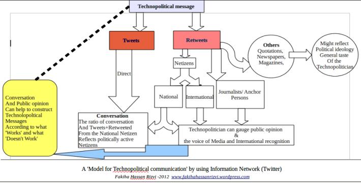 Techopolitical model